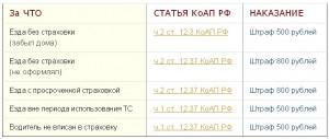 otsutstviye-osago-1